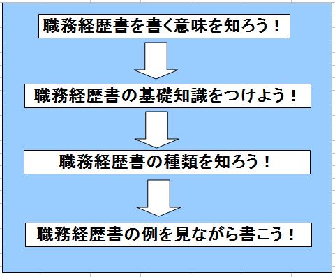 フローチャート②